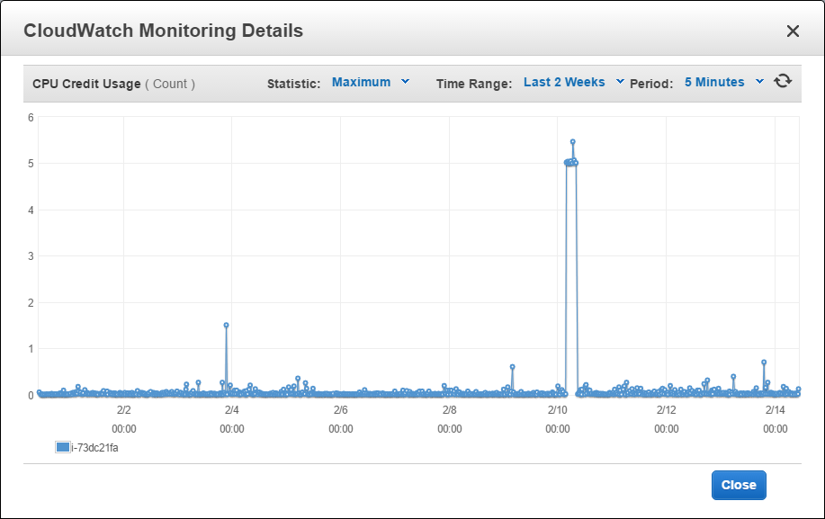 CloudWatch monitoring for a burstable perforrmance instance on EC2