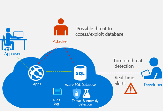 Cyber security on AWS versus Azure: how to mitigate cyber