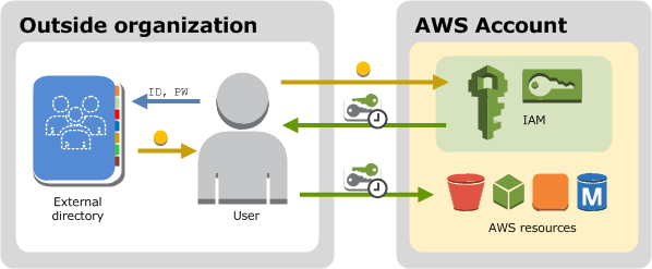 Cyber security on AWS versus Azure: how to mitigate cyber threats