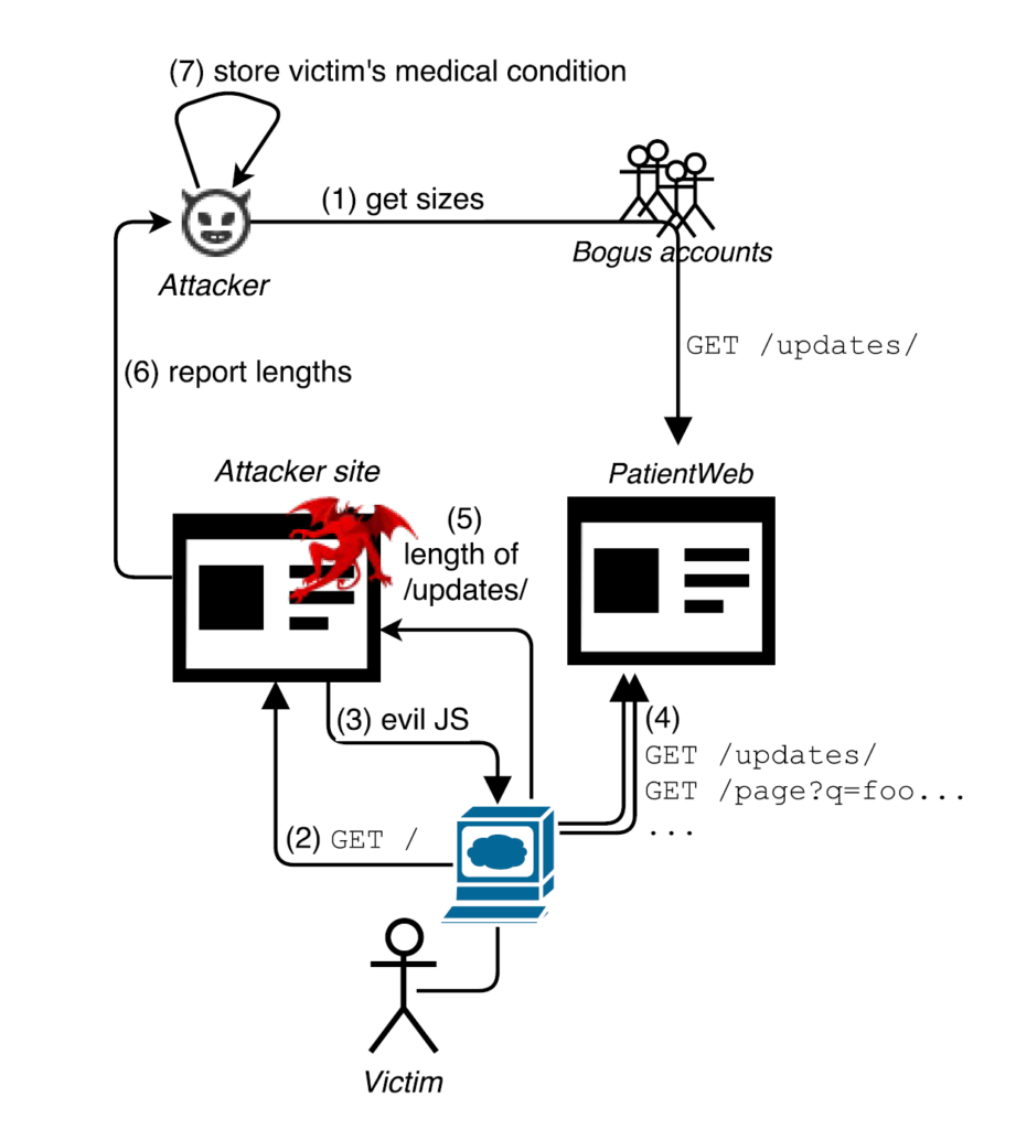 An overview of a HEIST attack scenario: revealing personal user state