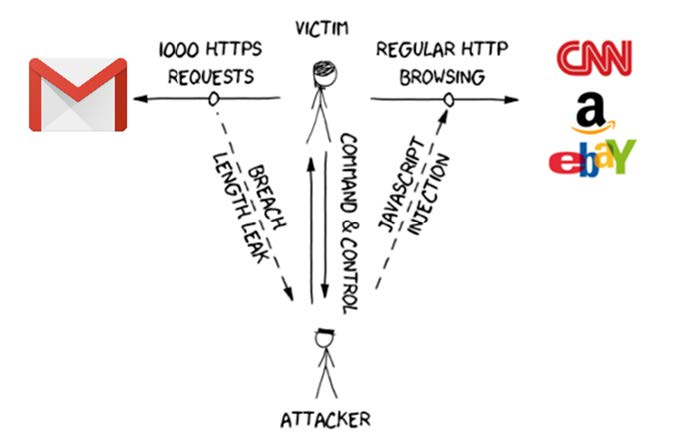 The BREACH attack anatomy