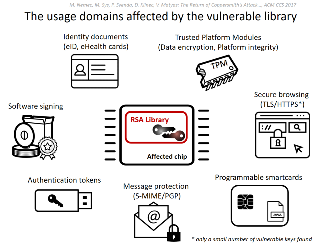 The impact of ROCA, one of many TLS vulnerabilities due to faulty implementations