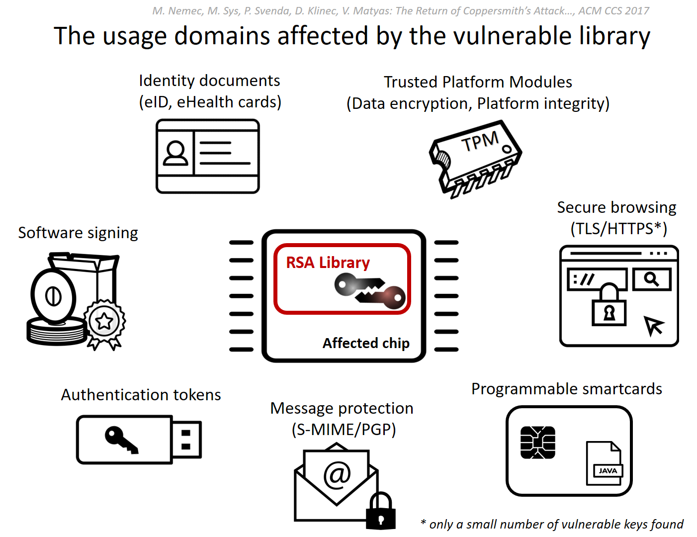 TLS vulnerabilities, attack vectors and effective mitigation
