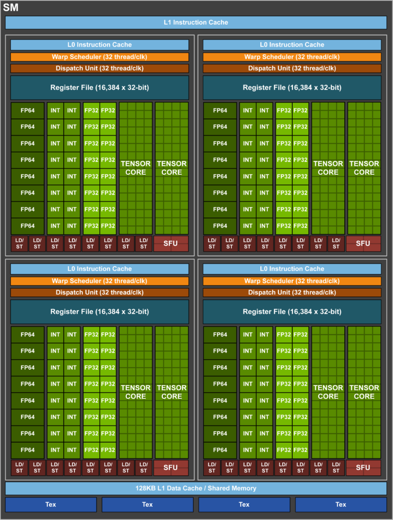 Detailed Diagram of the NVIDIA V100_SM